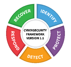 """A diagram of the NIST Cybersecurity Framework Version 1.1. A circle with five coloured wedges, labelled """"Identify"""", """"Protect"""", """"Detect"""", """"Respond"""", """"Recover""""."""
